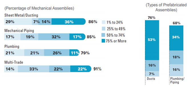 Participant Trades, Percentage of Usage and Types of Prefabricated Assemblies